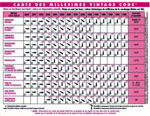 vintage-code5